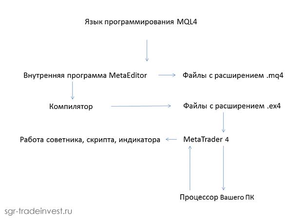 Процесс программирования MQL4 и работы терминала MetaTrader4