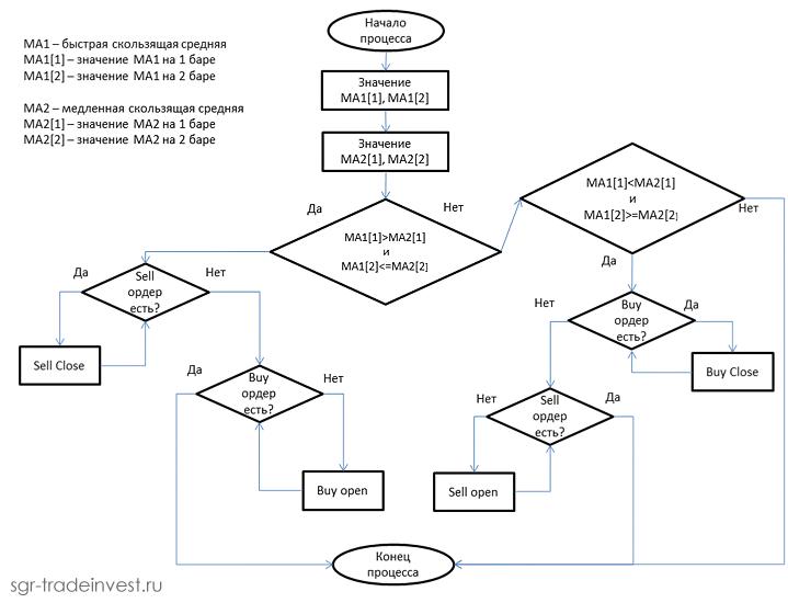 MQL4 алгоритм