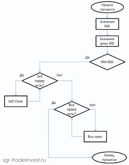Алгоритм торговой стратегии на MQL4