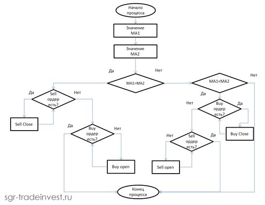 Алгоритм MQL4