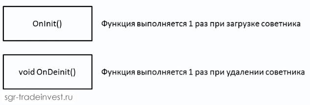 Функции OnInit и OnDeinit