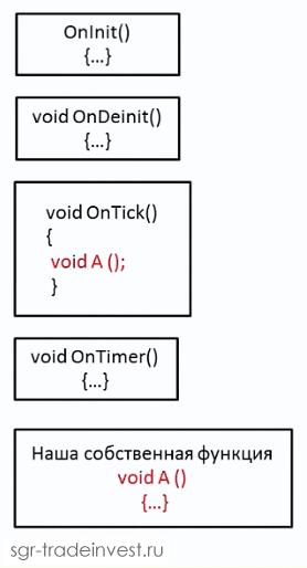 Пользовательские функции в MQL4