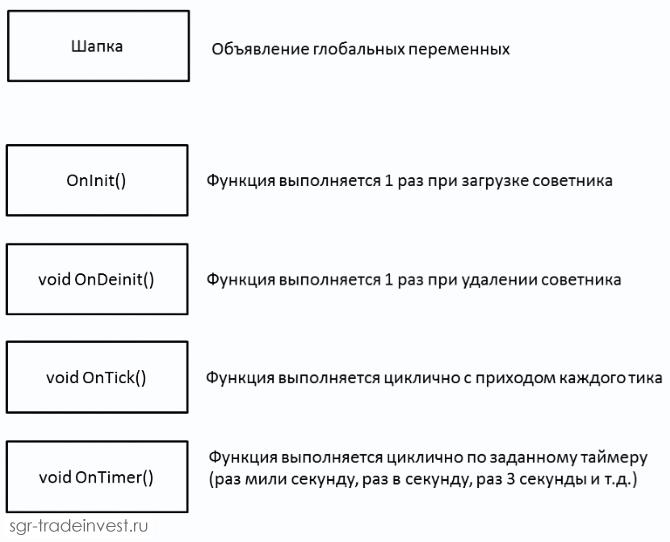 Базовые блоки MQL4