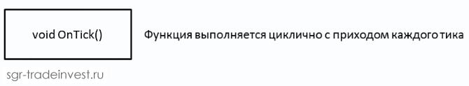 Функция OnTick