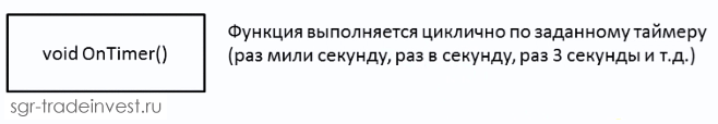 Функция OnTimer
