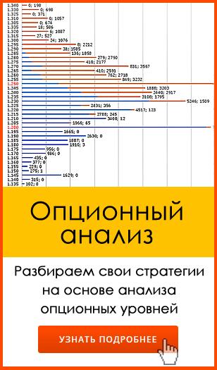 Анализ опционных уровней