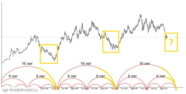 Циклы Ганна - падающий рынок перед окончанием 16 летнего цикла