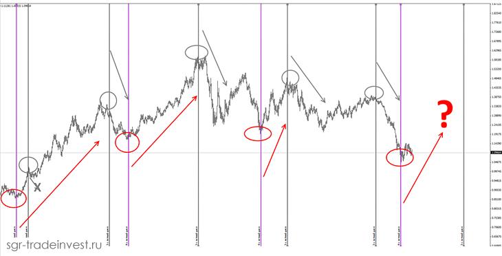 Циклы Ганна - 3 и 4 летние циклы