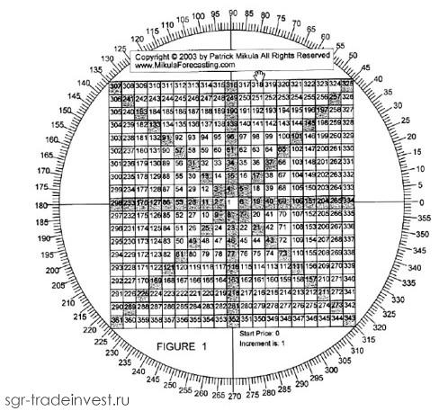 Таблица числовых рядов и градусов шаблона Квадрата 9