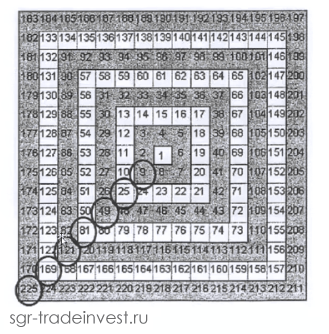 Квадрат Ганна - квадраты нечетных чисел