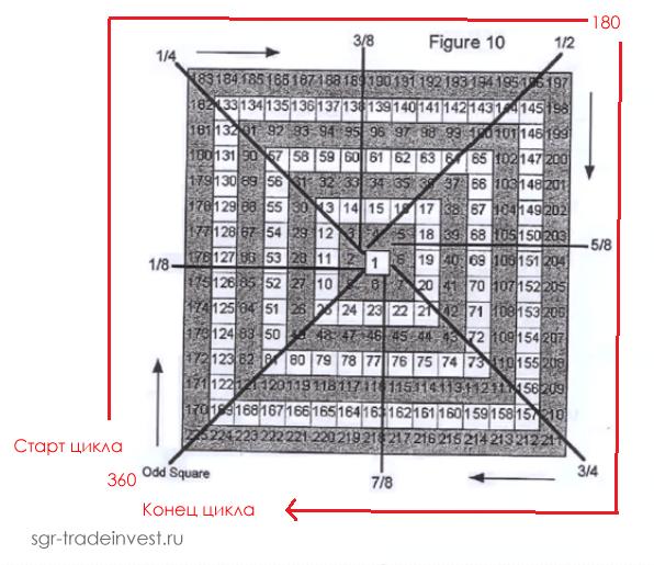 Квадрат 9 - полный цикл 360
