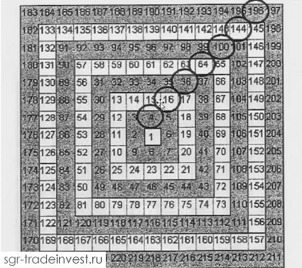 Пример квадратов четных чисел в квадрате девяти Ганна