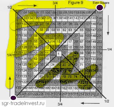 Пример целого цикла в квадрате девяти Ганна