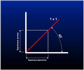 Углы Ганна: базовый балансовый угол