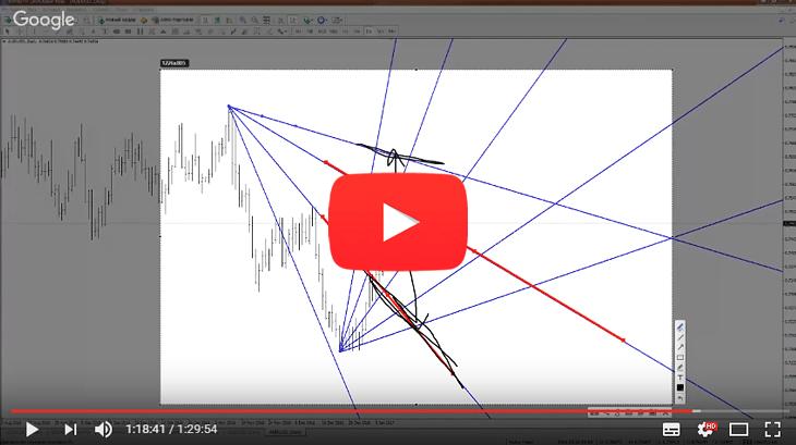 Кликните, чтобы просмотреть видео урок по построению и применению Углов Ганна на живом графике