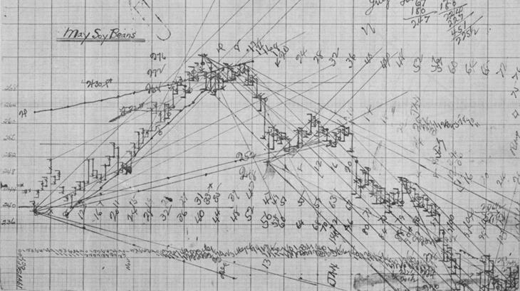 Оригинальный график Ганна (ученика Ганна)