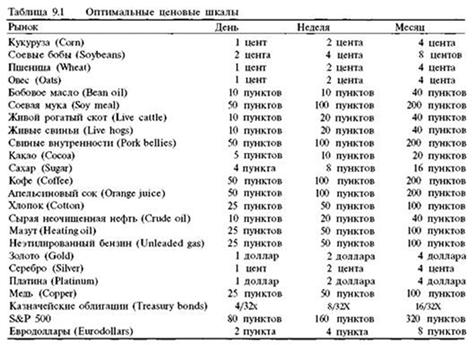 Таблица шкал Хьержика