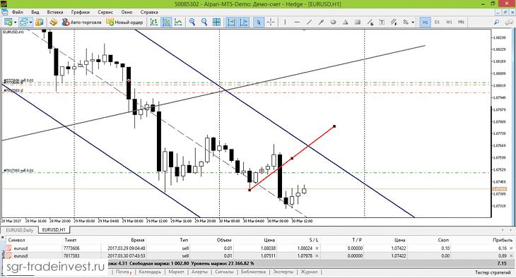 Отработка торгового сигнала на Евро