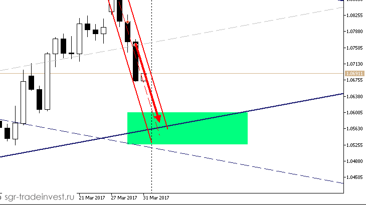 Цель для второй Sell сделки