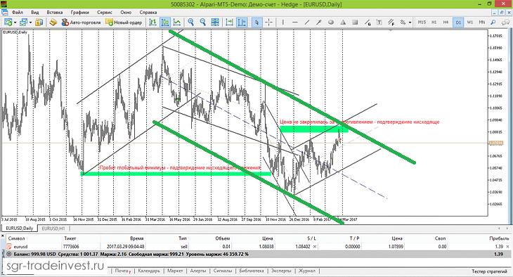 Нисходящий тренд на EURUSD