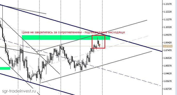 Потенциал вверх по Евро пока исчерпан