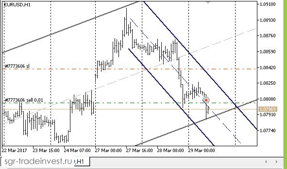 Первая сделка в направлении Sell по EURUSD на откате