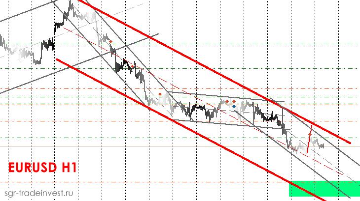 Нисходящий тренд EURUSD на H1