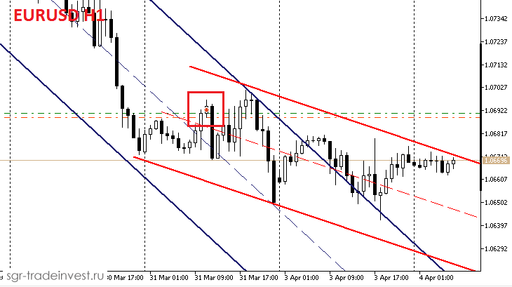 Третья Sell сделка по тренду