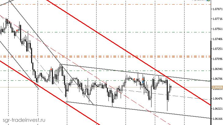 Ситуация по EURUSD на H1